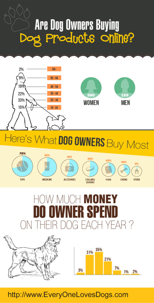 Are Dog Owner Buying2